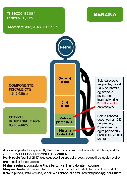 componenti-prezzo-benzina