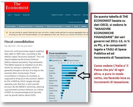 comparazione tagli di spesa e imposizione fiscale the economist