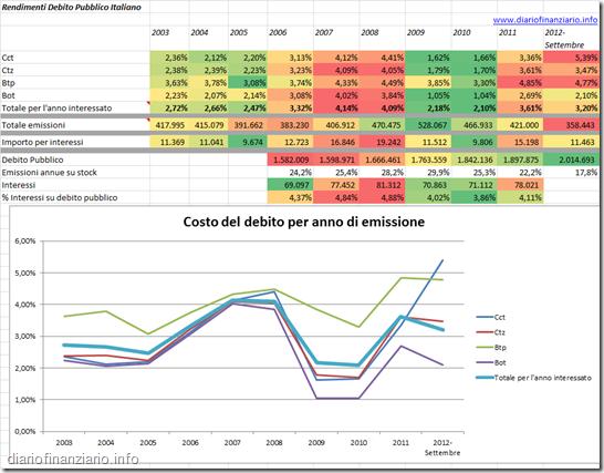 costo del debito pubblico oitaliano per anno di emissione]