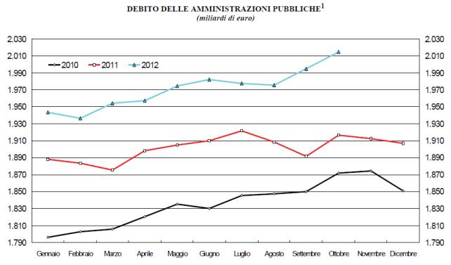 debito dello stato 2010 -2011 - 2012