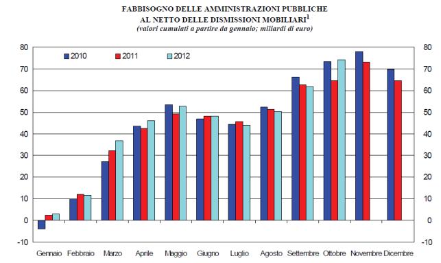 fabbisogno dello Stato 2010 2011 2012
