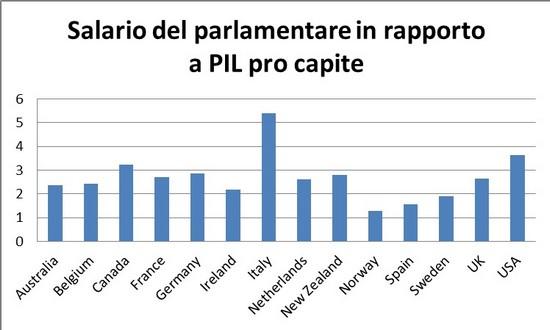 salario per parlamentare in rapporto al PIL pro capite