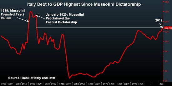 grafico andamento del debito su PIL (GDP) dell'Italia dal 1900 ad oggi