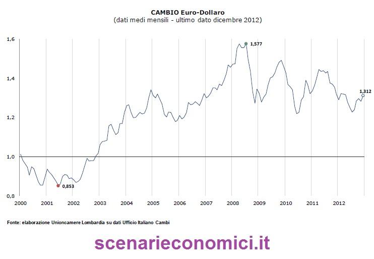 andamento cambio euro/dollaro dal 2000 ad oggi