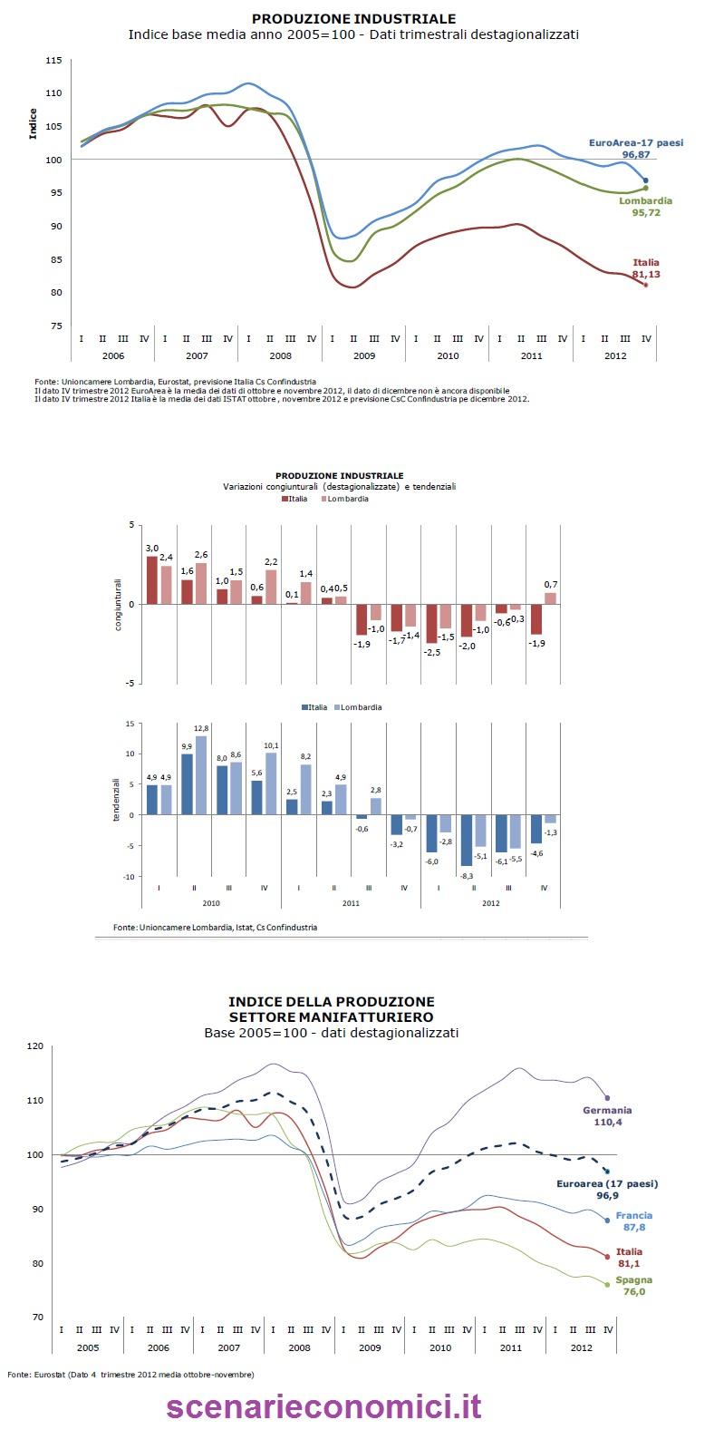 produzione industriale della Lombardia a confronto con Italia ed Europa