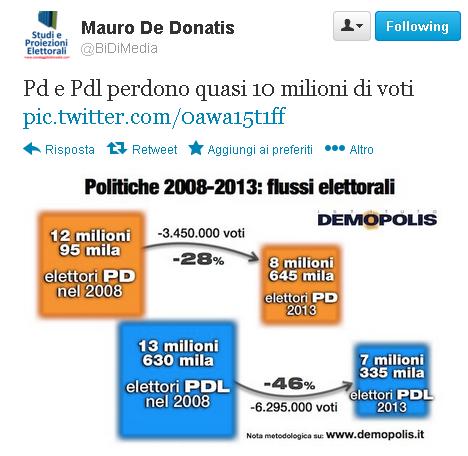 flussi elettorali elezioni 2013