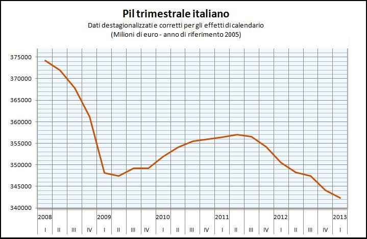 PIL trimestrale Italia dal 2008 al I° tr 2013 (tratto da Lavoce.info)
