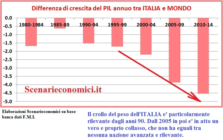 http://www.danil.com/territoriarchico/wp-content/uploads/2013/06/differenziale-pil-italia-mondoy.jpg