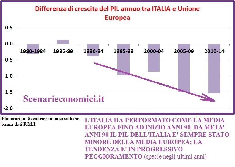 differenziale di crescita del PIL annuo tra Italia e Unione Europea