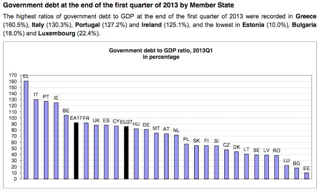 Eurostat: debiti pubblici dei paesi membri UE (2013 Q1)