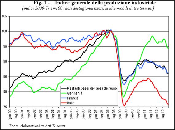 indiceprodindustriale