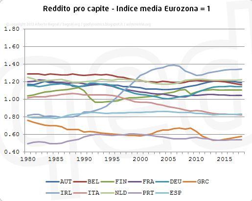 reddito pro-capite dal 1980 (indice media eurozona = 1)