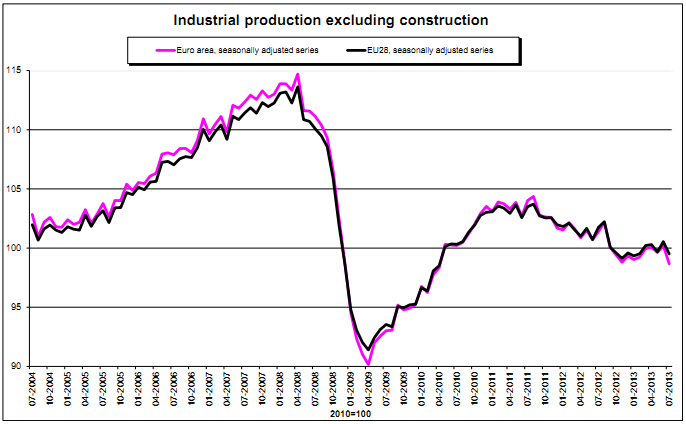 produzione-industriale-eu