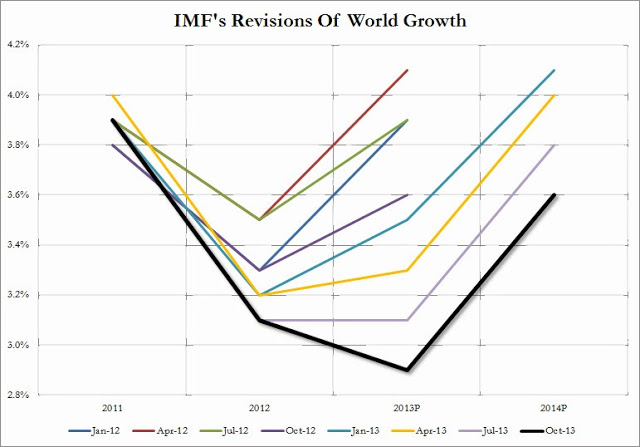 previsioni di crescita a livello mondiale del FMI (IMF World Growth Oct 2013_1)