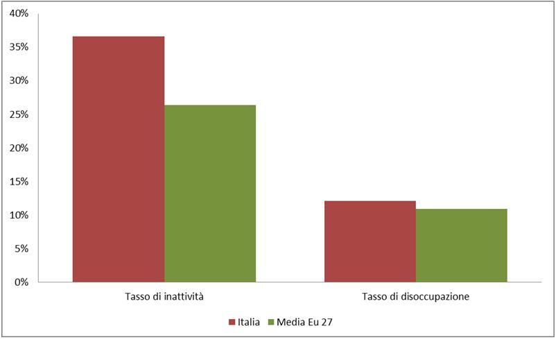confronto del tasso di inattività e disoccupazione tra Italia e EU27