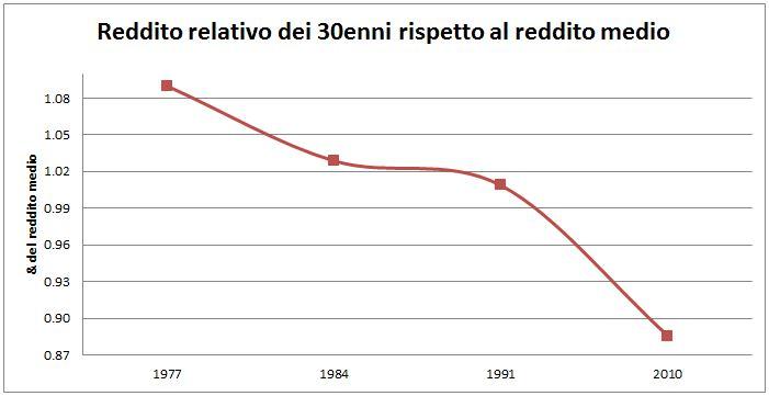 reddito relativo dei 30enni rispetto al reddito medio della popolazione 1977-2010