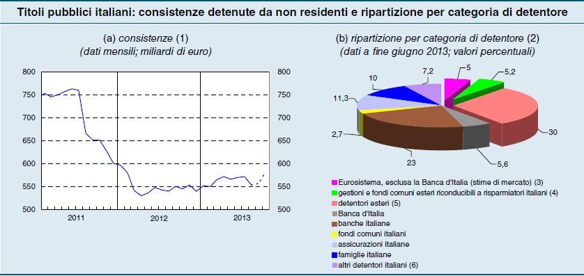 titoli pubblici italiani: consistenze detenute da non residenti e ripartizione per categoria di detentore