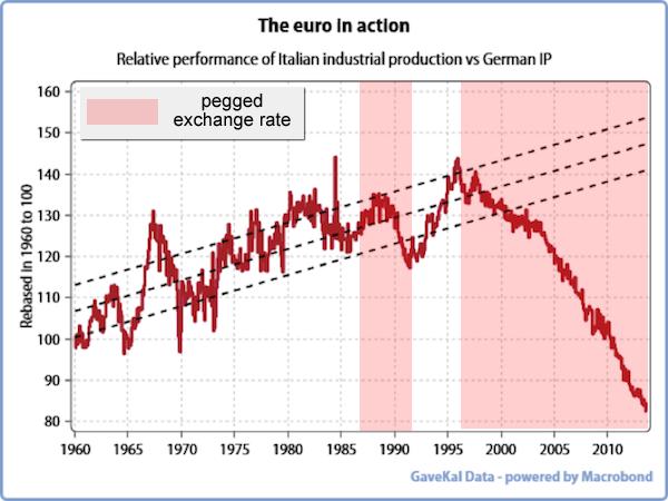 confronto produzione industriale tra Germania e Italia dal 1960 ad oggi