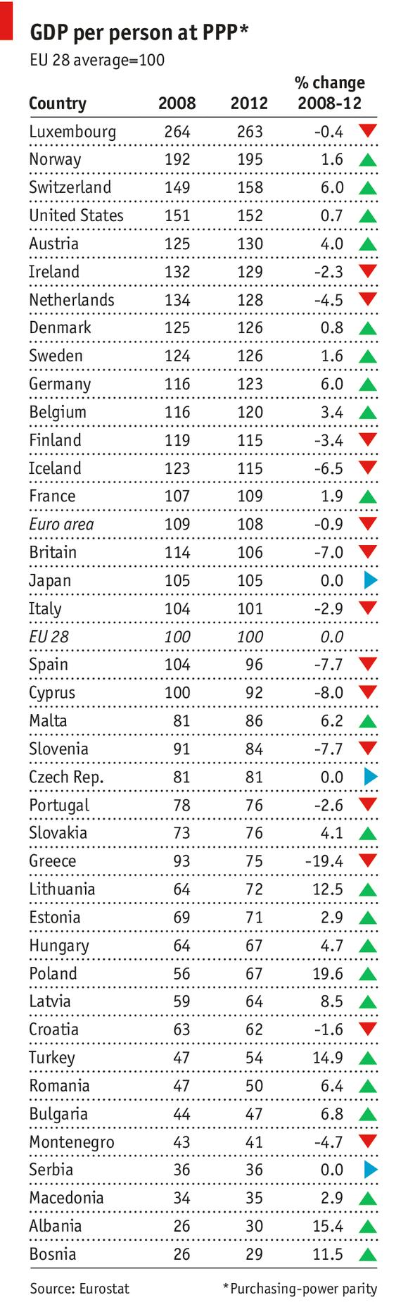PIL pro capite in PPP (parità potere d'acquisto)