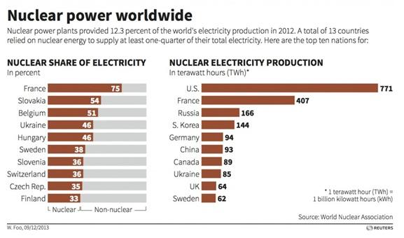 primi 10 produttori di energia elettrica da nucleare: relativa ed assoluta