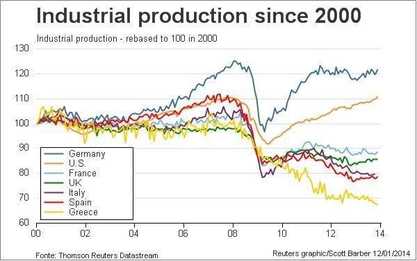 produzione industriale per alcuni paesei europei (più USA) dal 2000