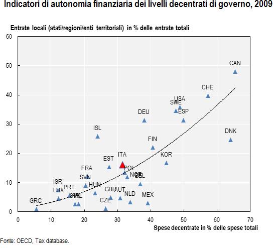 indicatori di autonomia finanziaria dei livelli decentrati di governo 2009