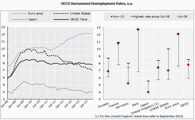 disoccupazione area OCSE gennio 2013