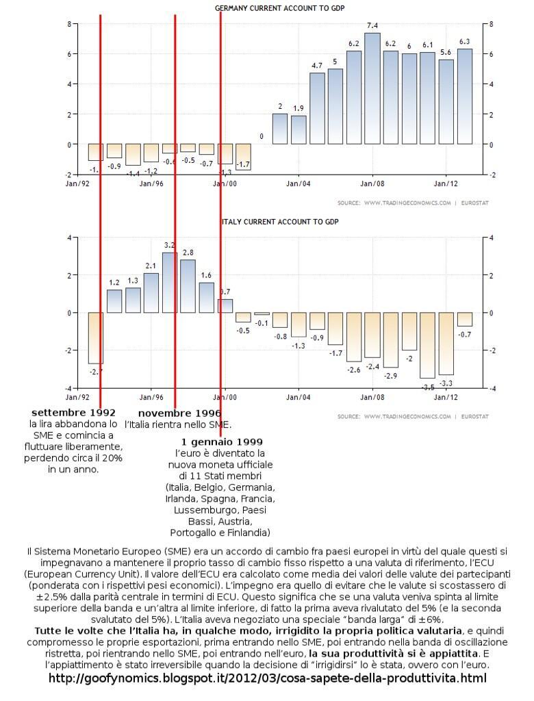 partite correnti ITA - GER rispetto al PIL dal 1992 al 2012