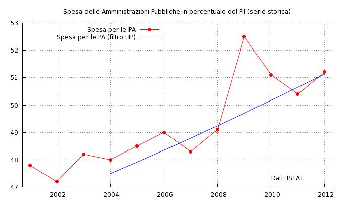 Spesa delle Amministrazioni Pubbliche in percentuale del Pil (serie storica)