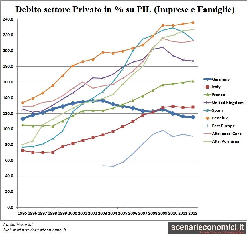 andamento debito privato (imprese+famiglie) in Europa in % del PIL