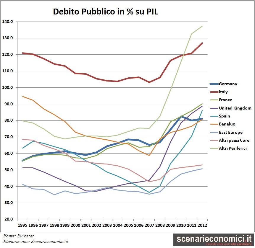andamento debito pubblico in Europa in % sul PIL