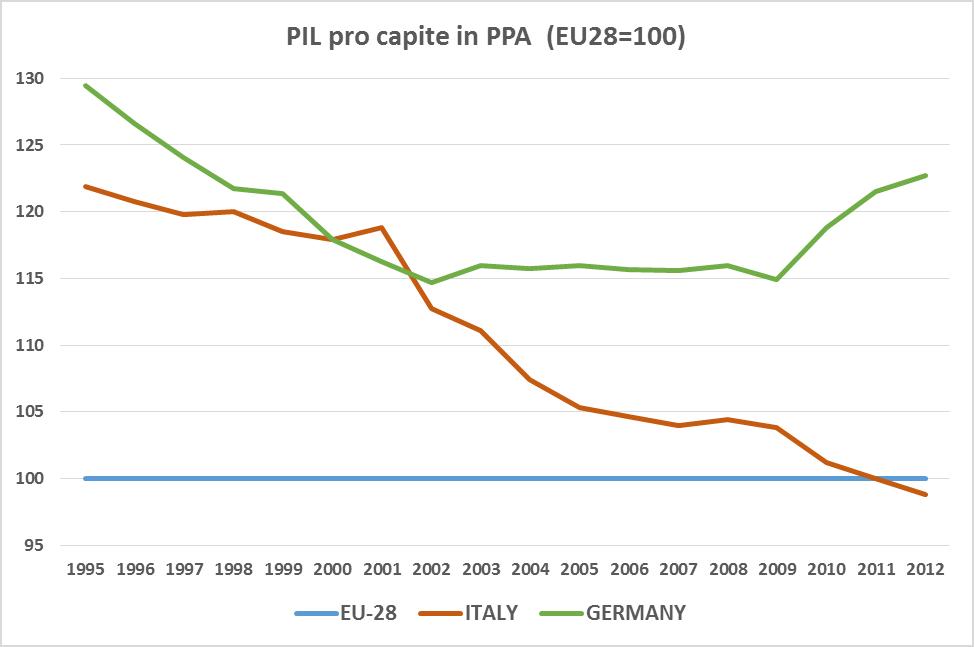 PIL pro capite in PPA (parità potere acquisto) di ITA e GER con EU28=100