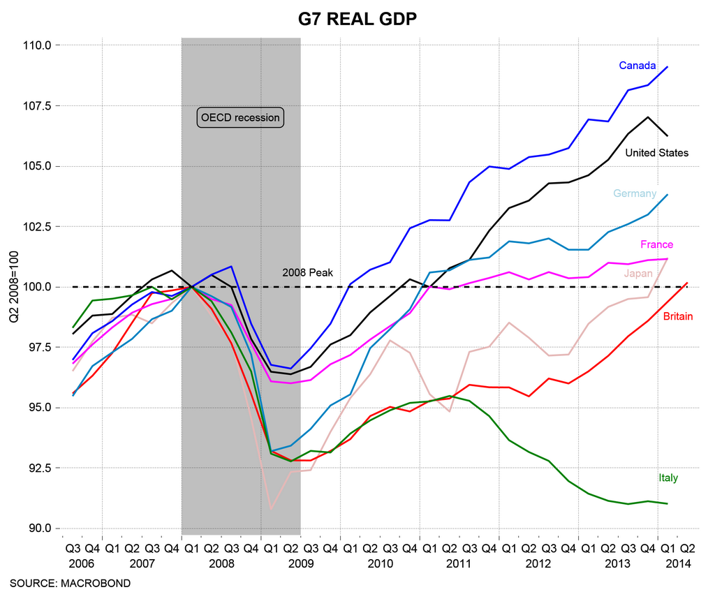 2014.08 Business Insider GDP G7