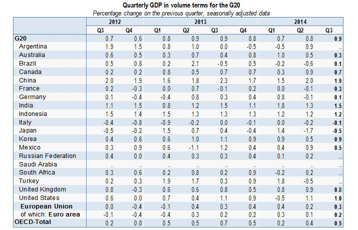 GDP-G20-Q3-2014